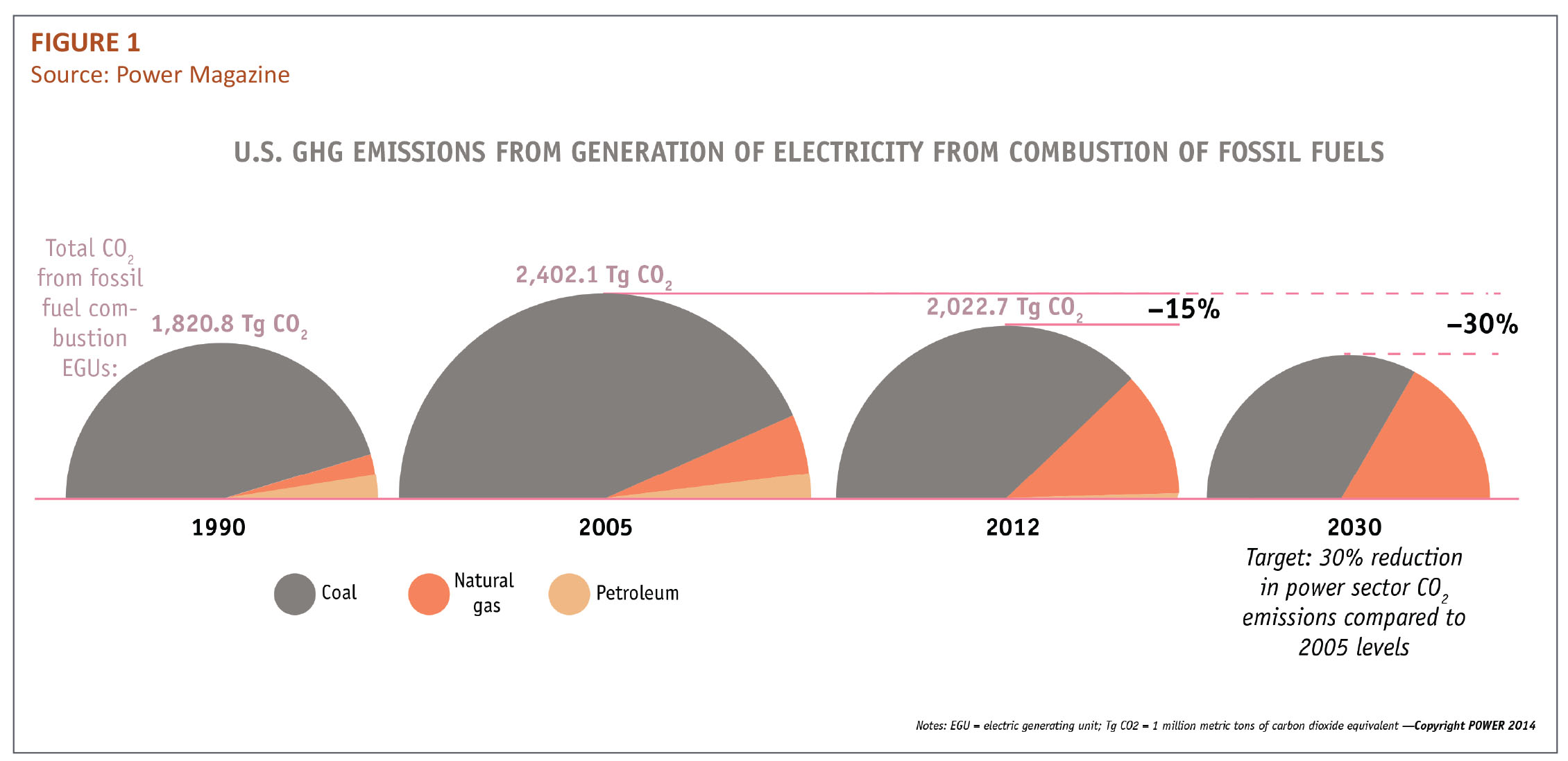 US GHG Emissions from Generation of Electricity from  Combustion of Fossil Fuels