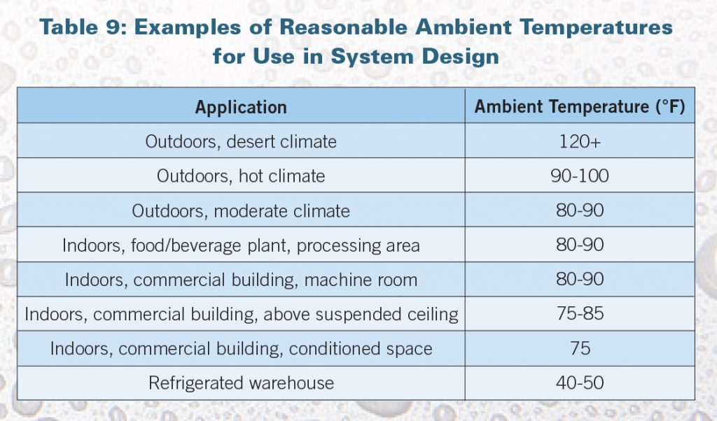 reasonable-ambient-temperatures