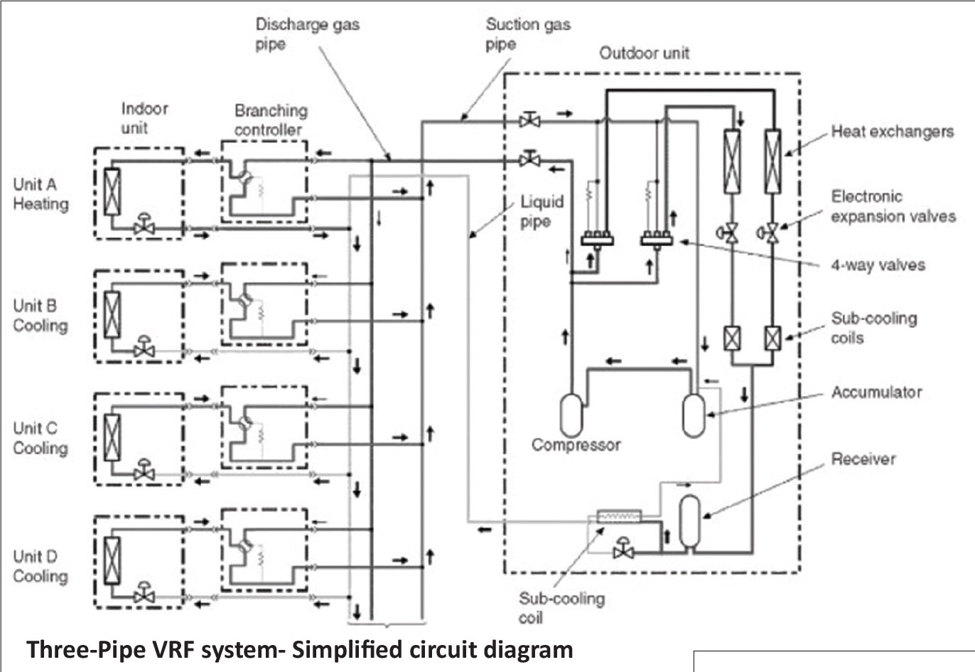 New Hvac Technology Emerges Vrf Vrv Systems Insulation Outlook Floor Heat Piping Diagram Together With Storage Heater Wiring Contractors Understand The Complexities Of These And Make Design Ownership Communities Aware Why Installation Needs