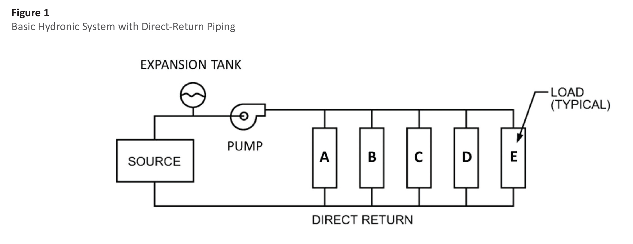 understanding thermal systems  hydronic heating and
