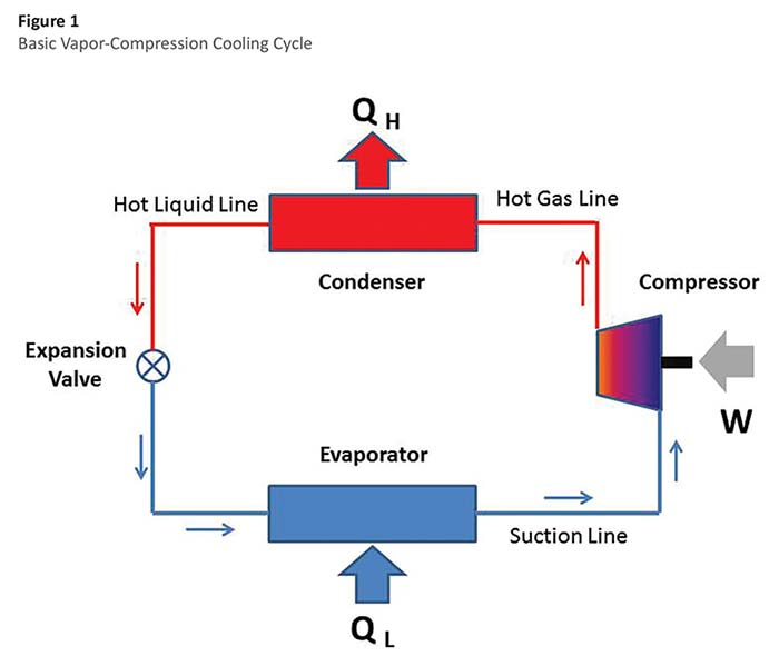Understanding Thermal Systems: Basic Cooling Systems