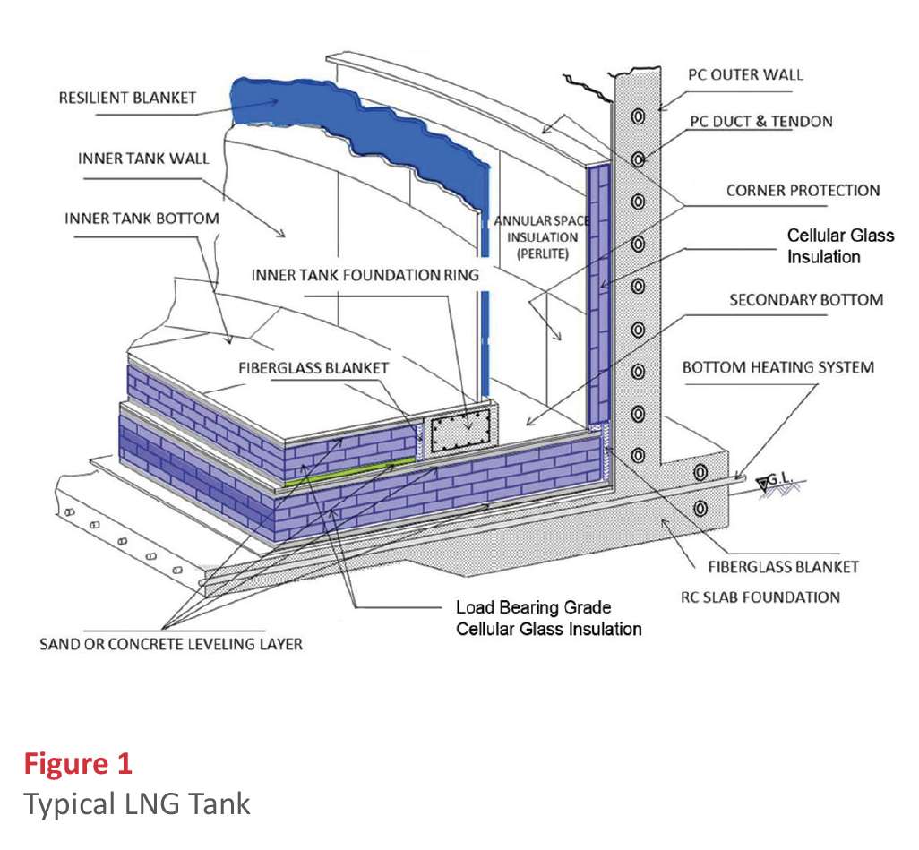 Since The Coefficient Of Thermal Expansion For Cellular Glass Insulation Is  Close To That Of Steel, The Cellular Glass Insulation Will Contract ...