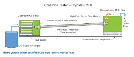 Below Ambient and Cryogenic Thermal Testing - Insulation Outlook