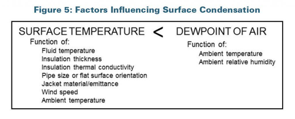 factors-influencing-surface-condensation