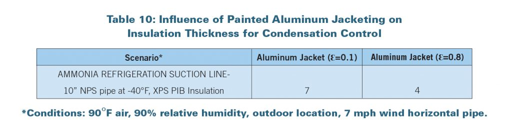 painted-alluminum-on-condensation-control