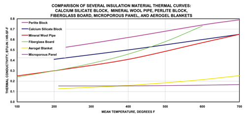 K-Value, U-Value, R-Value, C-Value - Insulation Outlook