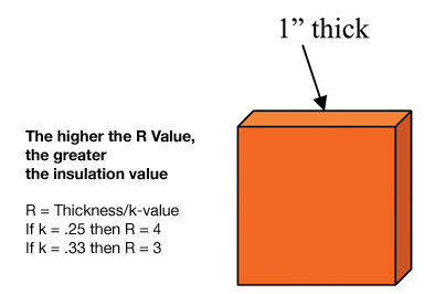 K value u value r value c value insulation outlook - Insulation r value for exterior walls ...