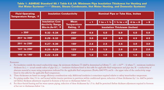 Ashrae Standard 90 1 2010 Increases Minimum Pipe