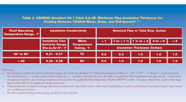 Ashrae Standard 90 1 2010 Increases Minimum Pipe