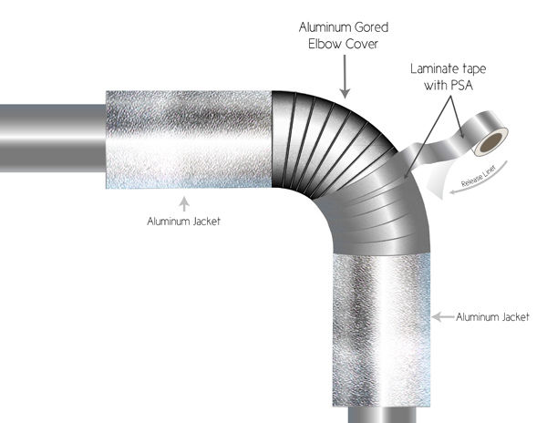 Aluminum Pipe Insulation : Keeping outdoor pipe insulation dry some new ideas
