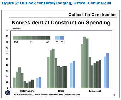 Construction Forecast: Construction Demand Expected to Grow, Causing